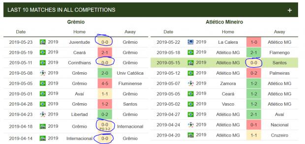 Gremio-v-Atletico-Mineiroco-estatisticas-ultimos-10-jogos